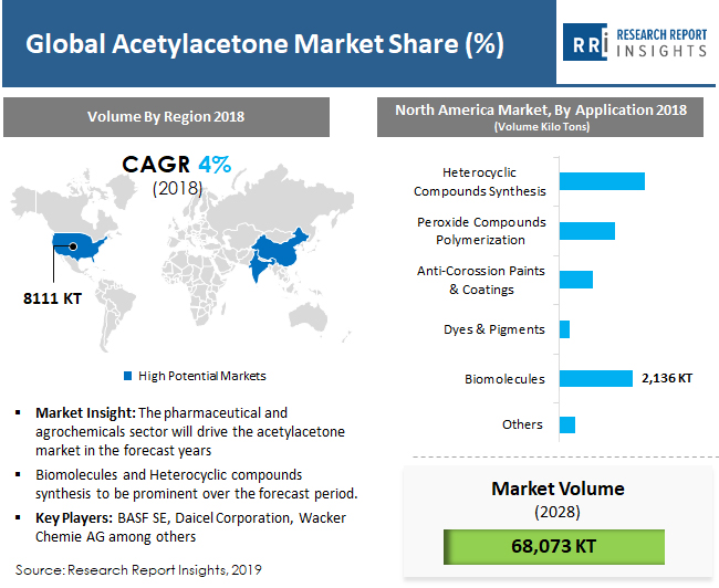 global acetylacetone market share
