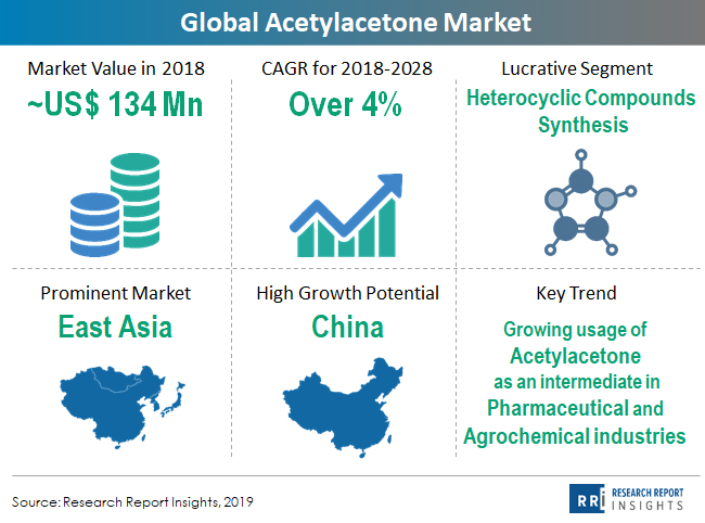 global acetylacetone market