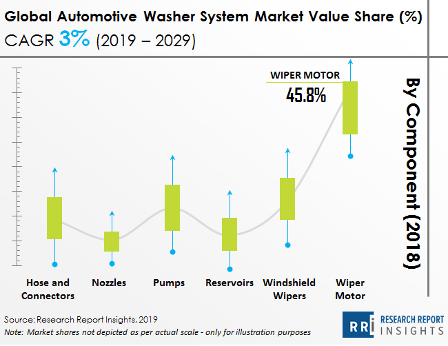 global_automotive_washer_system_market_value_share