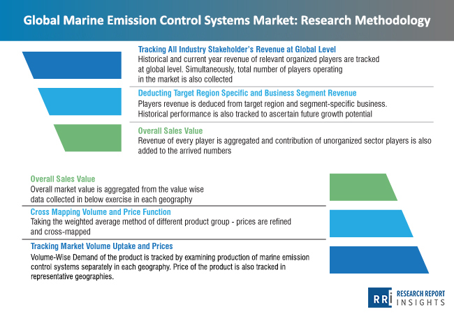 marine_emission_control_systems_market_research_methodology