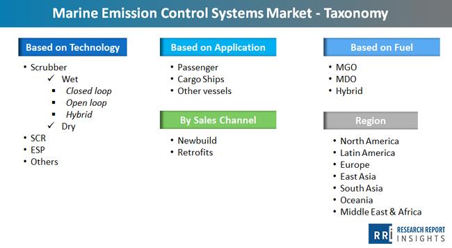 marine_emission_control_systems_market_taxonomy